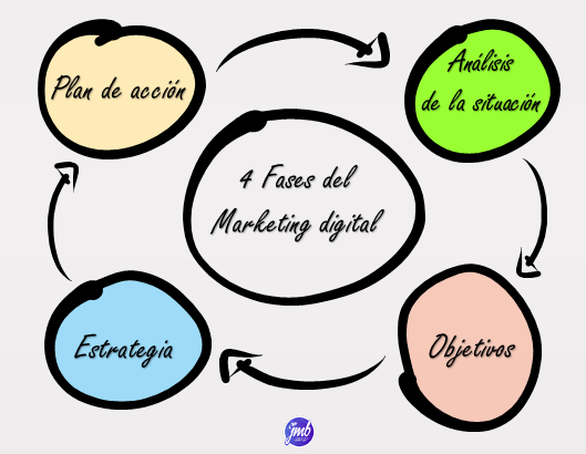 Inforgrafía de las 4 fases del marketing digital